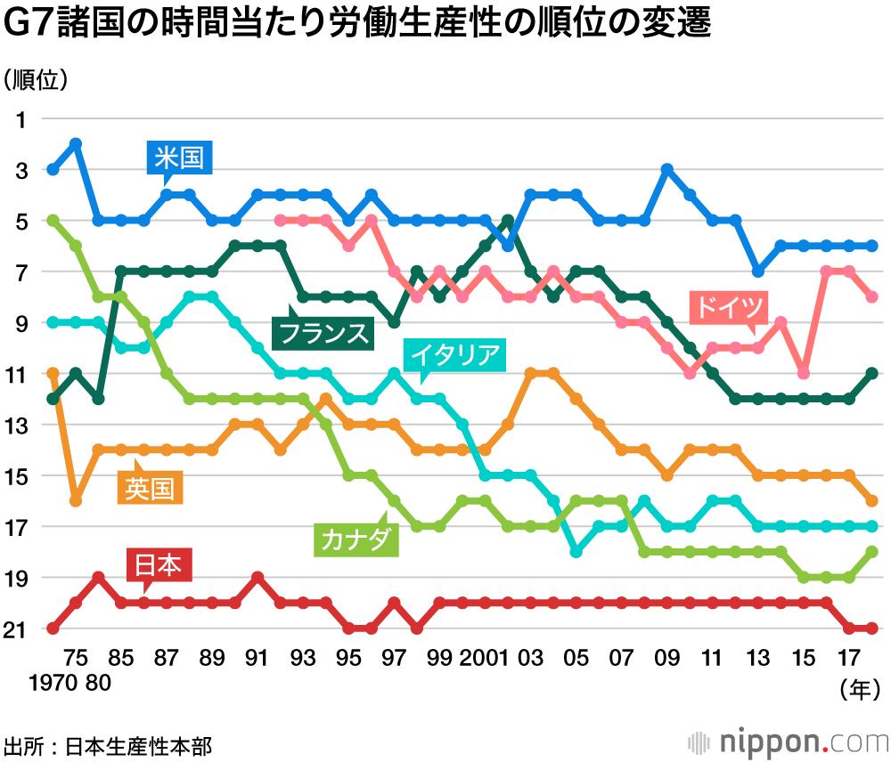 G7諸国の労働生産性の順位の変遷