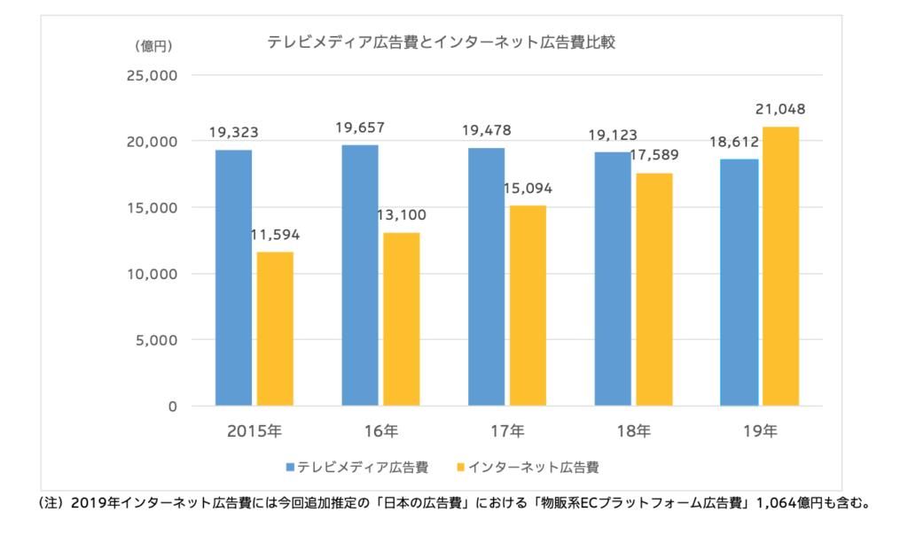 テレビ広告費とインターネット広告費の比較グラフ
