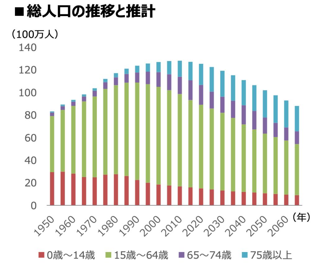日本の総人口の推移と推計