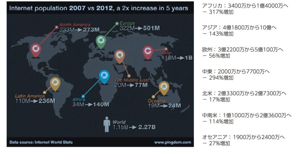 世界の地域別のインターネットを使用する人口の増加を表した図