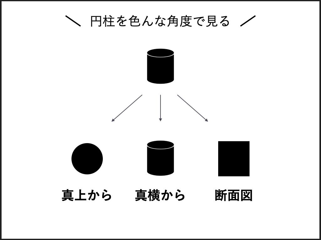 円柱を色々な角度で見ると、異なった図形に見える。つまり、視点を変える事は見え方を変え、意識を変える。