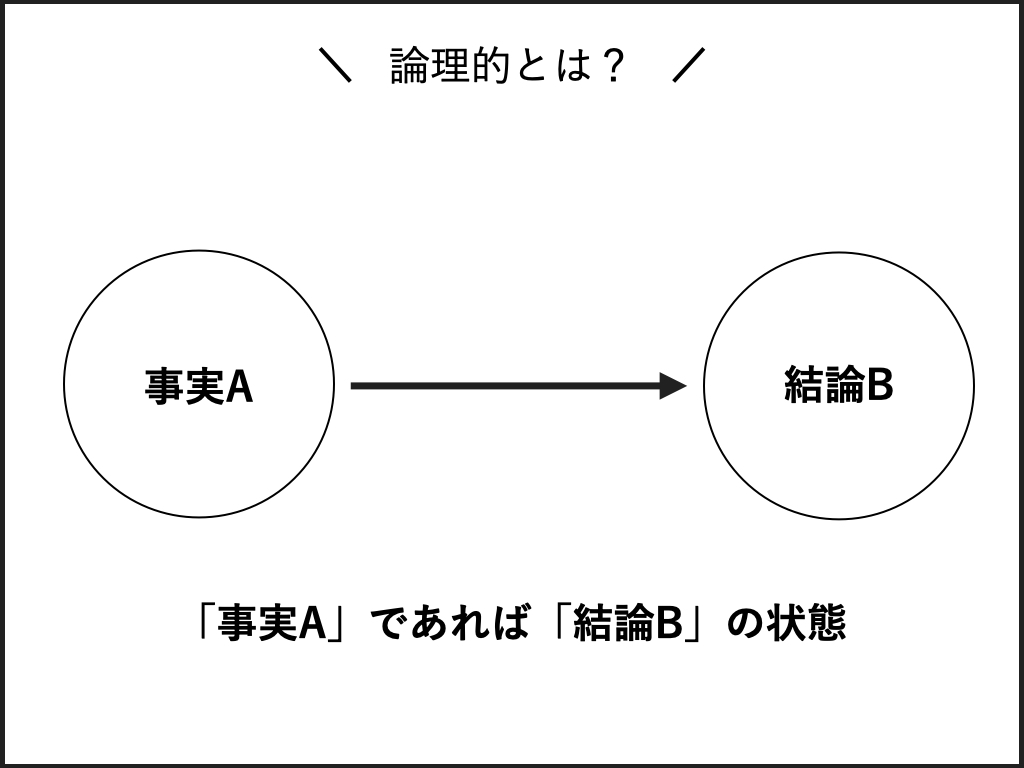論理的とは、1つの事実に対して1つの結論が導かれる状態のこと。