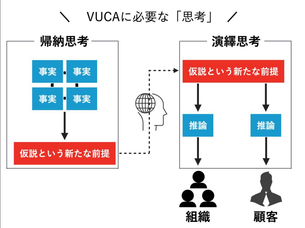 VUCAに必要な「思考」 演繹思考と帰納思考を使い分けて活用する。