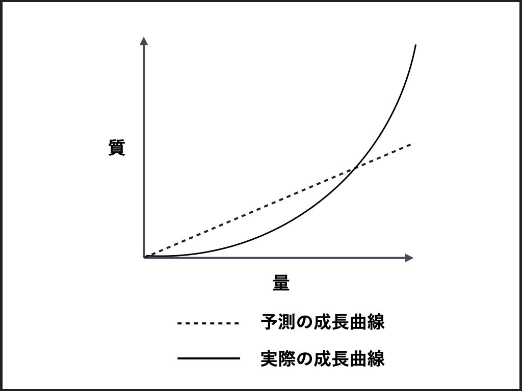 質量転換の法則。  皆が思っている成長曲線と実際の成長曲線には乖離がある。