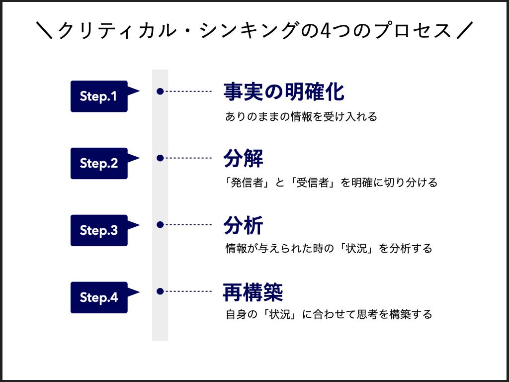 クリティカルシンキングの4つのプロセス 1.事実の明確化 2.分解 3.分析 4.再構築 上記の流れで行う