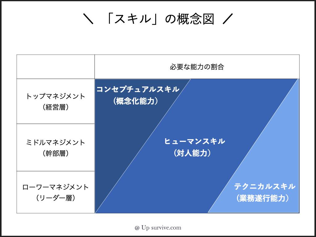 カッツモデル ホワイトカラーに求められる「スキル」の概念図