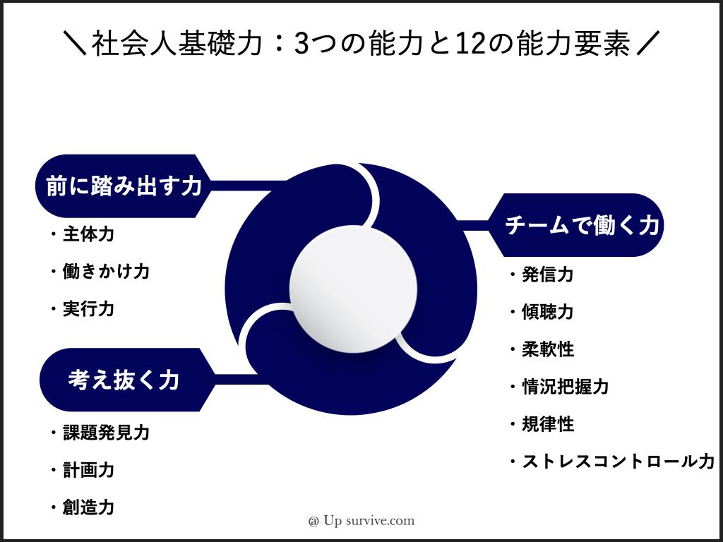 社会人基礎力:3つの能力と12の能力要素